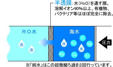 「備蓄水」は独自の技術で生まれたRO水