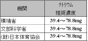 環境省、文部科学省、日本体育協会によるナトリウム推奨濃度をご存知ですか?