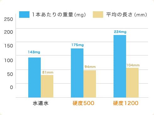 1本あたりの重量(mg) 平均の長さ(mm)0 50 100 150 200 250  水道水 143mg 81mm 硬度500 175mg 94mm 硬度1200 224mg 104mm
